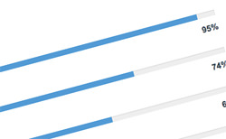 Jquery Line Progress Bar